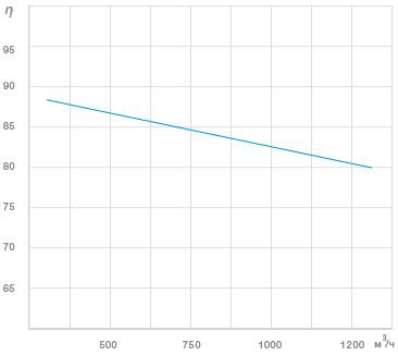 График Зависимость КПД% роторного рекуператора от расхода