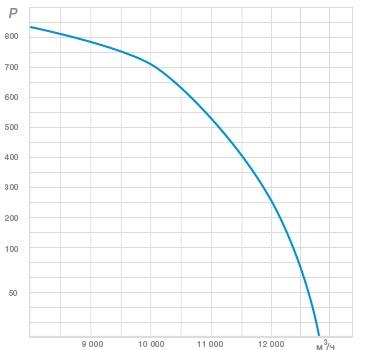 График Зависимость давления от расхода воздуха