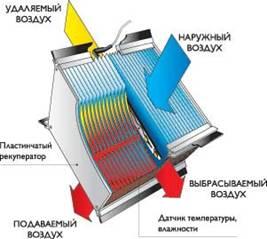 Теплообменник рекуператор что это Кожухотрубные конденсаторы ONDA серии HPC Ейск